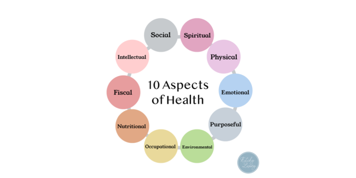 The 10 Aspects of Health